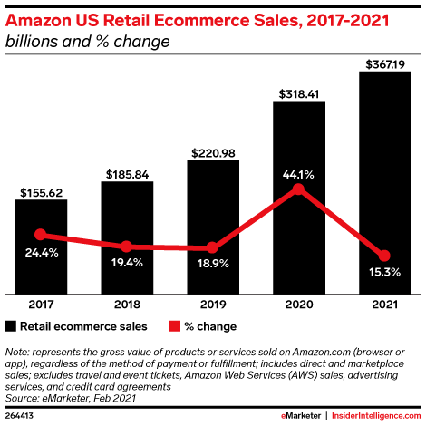 Amazon US Retail Ecommerce Sales, 2017-2021 (billions and % change)