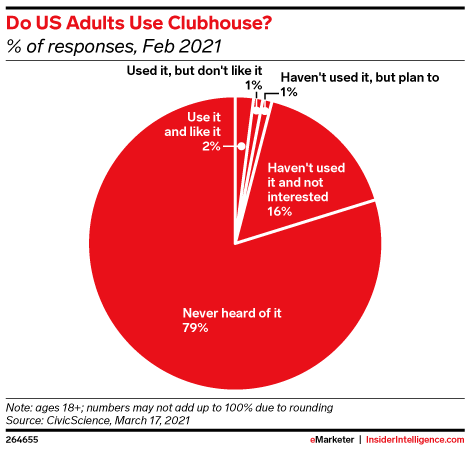 Do US Adults Use Clubhouse? (% of responses, Feb 2021)