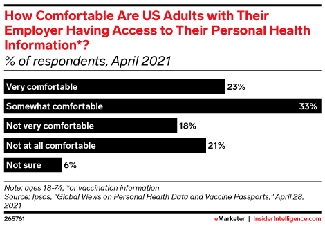 How Comfortable Are US Adults with Their Employer Having Access to Their Personal Health Information*? (% of respondents, April 2021)