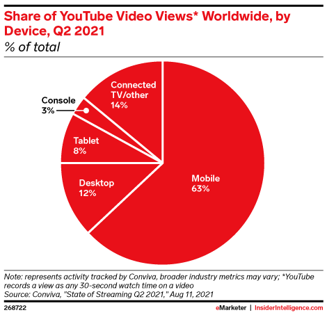 Share of YouTube Video Views* Worldwide, by Device, Q2 2021 (% of total)