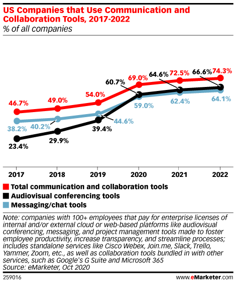 US Companies that Use Communication and Collaboration Tools, 2017-2022 (% of all companies)