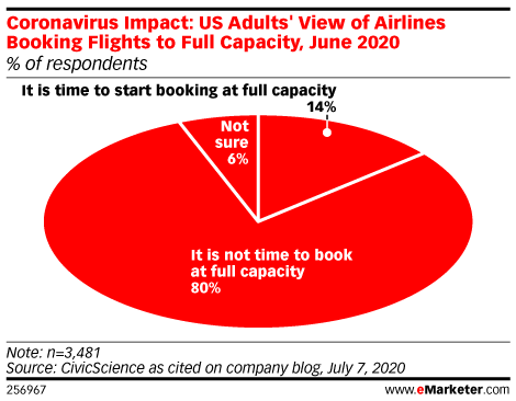 Coronavirus Impact: US Adults' View of Airlines Booking Flights to Full Capacity, June 2020 (% of respondents)