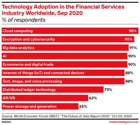 Technology Adoption in the Financial Services Industry Worldwide, Sep 2020 (% of respondents)