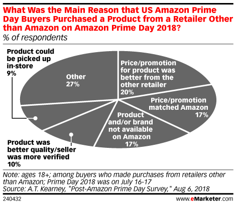 What Was the Main Reason that US Amazon Prime Day Buyers Purchased a Product from a Retailer Other than Amazon on Amazon Prime Day 2018? (% of respondents)