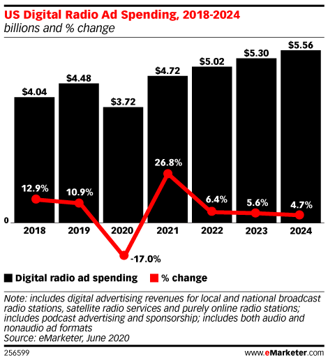 US Digital Radio Ad Spending, 2018-2024 (billions and % change)