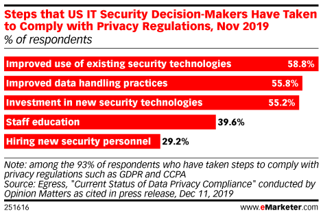 Steps that US IT Security Decision-Makers Have Taken to Comply with Privacy Regulations, Nov 2019 (% of respondents)