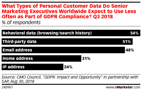 What Types of Personal Customer Data Do Senior Marketing Executives Worldwide Expect to Use Less Often as Part of GDPR Compliance? Q3 2018 (% of respondents)