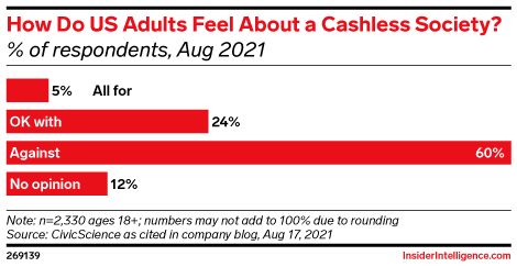 How Do US Adults Feel About a Cashless Society? (% of respondents, Aug 2021)