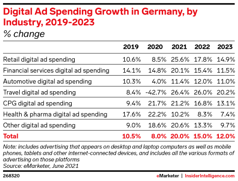 Digital Ad Spending Growth in Germany, by Industry, 2019-2023 (% change)