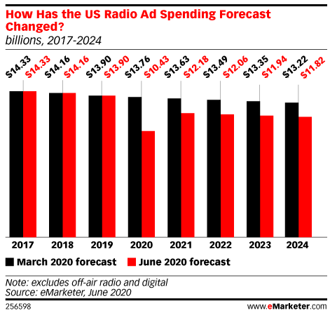 How Has the US Radio Ad Spending Forecast Changed?, 2017-2024 (billions, 2017-2024)