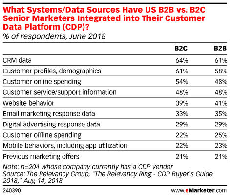 What Systems/Data Sources Have US B2B vs. B2C Senior Marketers Integrated into Their Customer Data Platform (CDP)? (% of respondents, June 2018)