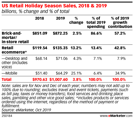 US Retail Holiday Season Sales, 2018 & 2019 (billions, % change and % of total)