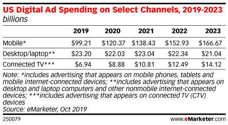 US Digital Ad Spending on Select Channels, 2019-2023 (billions)
