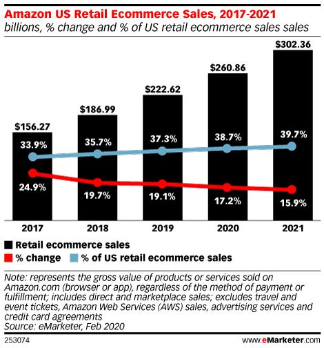 Amazon US Retail Ecommerce Sales, 2017-2021 (billions, % change and % of US retail ecommerce sales sales)