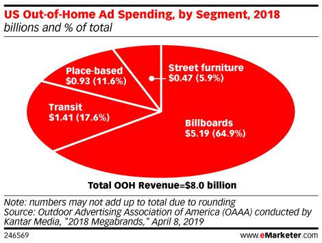 US Out-of-Home Ad Spending, by Segment, 2018 (billions and % of total)