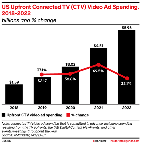 US Upfront Connected TV Video Ad Spending, 2018-2022 (billions and % change)