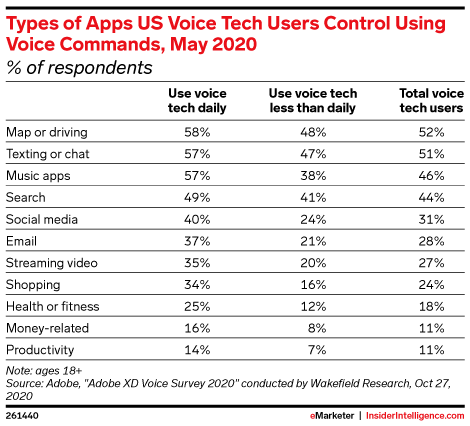 Types of Apps US Voice Tech Users Control Using Voice Commands, May 2020 (% of respondents)