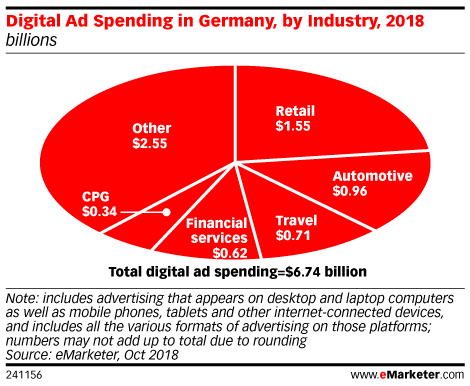 Digital Ad Spending in Germany, by Industry, 2018 (billions)