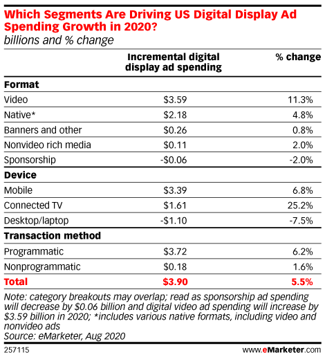 Which Segments Are Driving US Digital Display Ad Spending Growth in 2020? (billions and % change)