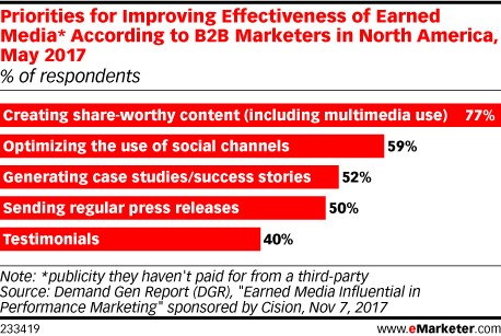 Priorities for Improving Effectiveness of Earned Media* According to B2B Marketers in North America, May 2017 (% of respondents)