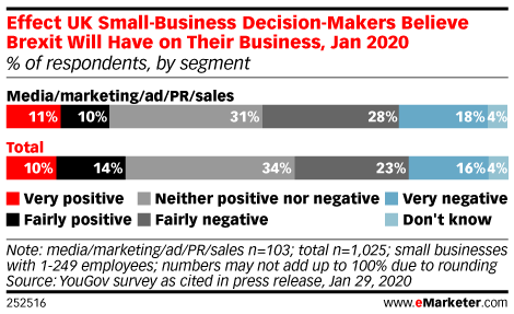 Effect UK Small-Business Decision-Makers Believe Brexit Will Have on Their Business, Jan 2020 (% of respondents, by segment)