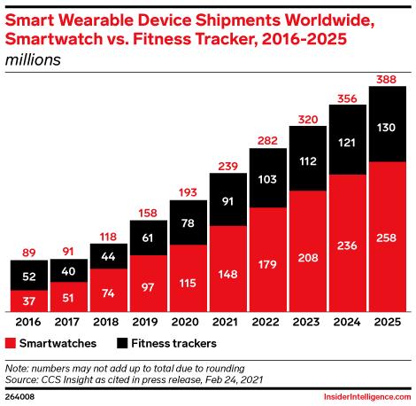 Smart Wearable Device Shipments Worldwide, Smartwatch vs. Fitness Tracker, 2016-2025 (millions)