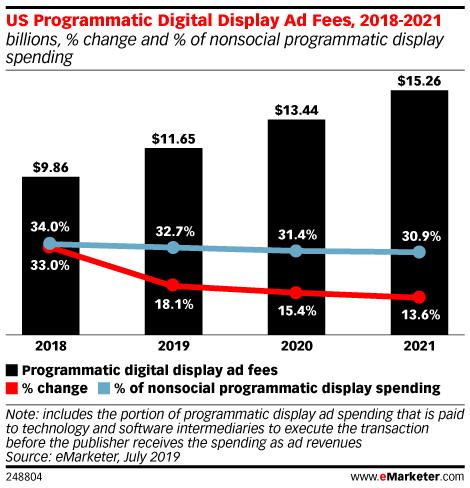 US Programmatic Digital Display Ad Fees, 2018-2021 (billions, % change and % of nonsocial programmatic display spending)