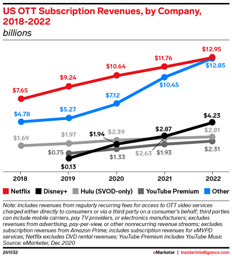 US OTT Subscription Revenues, by Company, 2018-2022 (billions)