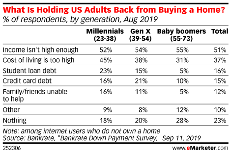 What Is Holding US Adults Back from Buying a Home? (% of respondents, by generation, Aug 2019)