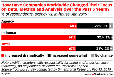 How Have Companies Worldwide Changed Their Focus on Data, Metrics and Analysis Over the Past 5 Years? (% of respondents, agency vs. in-house, Jan 2019)