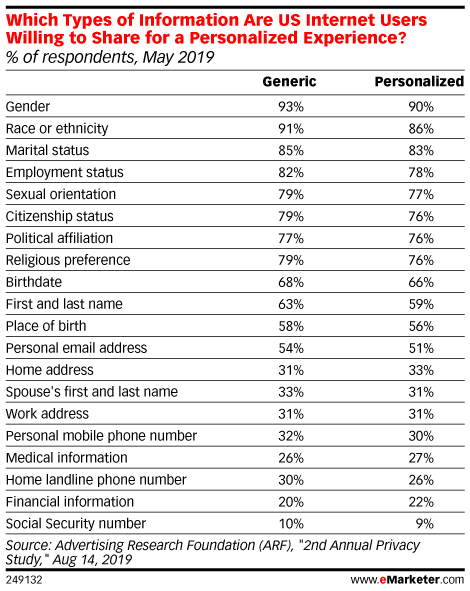 Which Types of Information Are US Internet Users Willing to Share for a Personalized Experience? (% of respondents, May 2019)