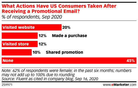 What Actions Have US Consumers Taken After Receiving a Promotional Email? (% of respondents, Sep 2020)