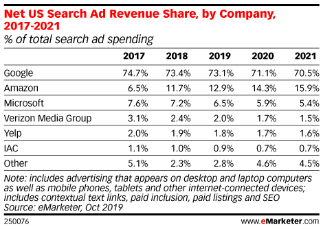 Net US Search Ad Revenue Share, by Company, 2017-2021 (% of total search ad spending)