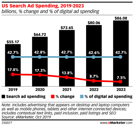 US Search Ad Spending, 2019-2023 (billions, % change and % of digital ad spending)
