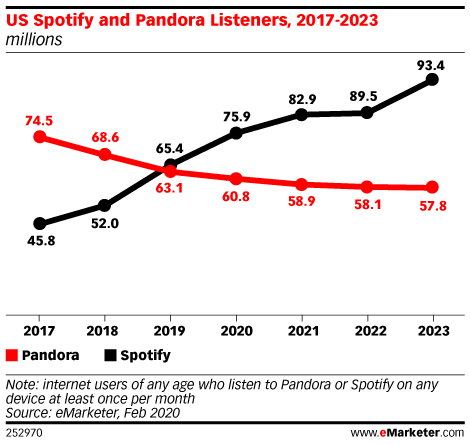 US Spotify and Pandora Listeners, 2017-2023 (millions)