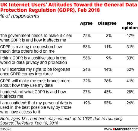 UK Internet Users' Attitudes Toward the General Data Protection Regulation (GDPR), Feb 2018 (% of respondents)