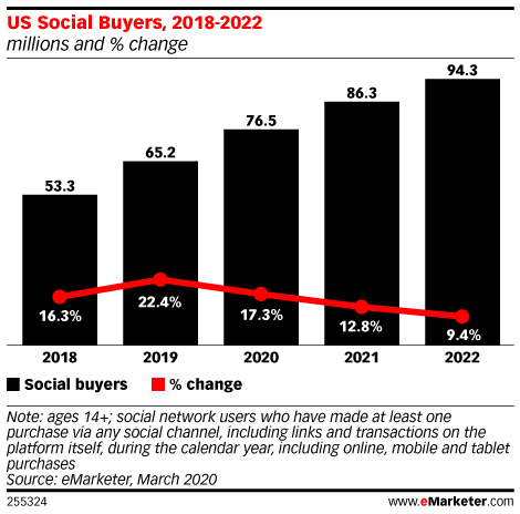 US Social Buyers, 2018-2022 (millions and % change)