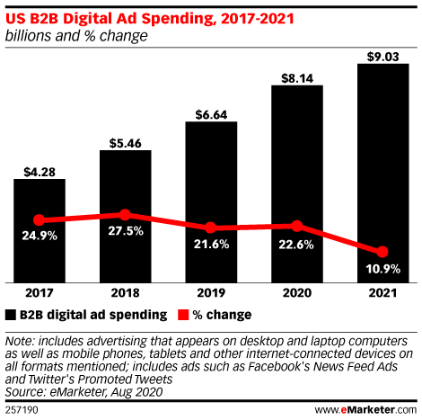 US B2B Digital Ad Spending, 2017-2021 (billions and % change)