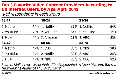 Top 3 Favorite Video Content Providers According to US Internet Users, by Age, April 2018 (% of respondents in each group)