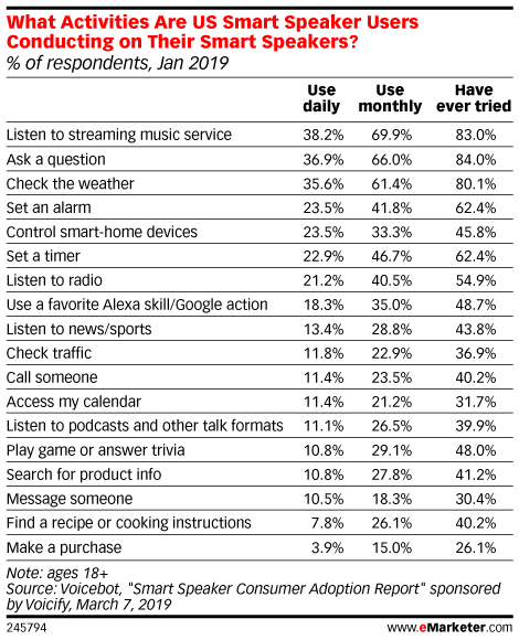 What Activities Are US Smart Speaker Users Conducting on Their Smart Speakers? (% of respondents, Jan 2019)