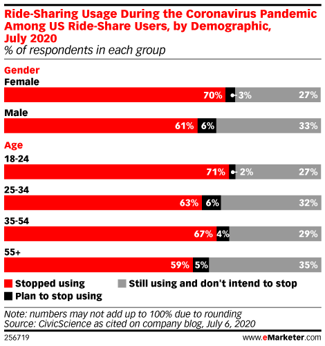 US Adults' Rideshare Use During the Coronavirus Pandemic, by Demographic, July 2020 (% of respondents in each group)