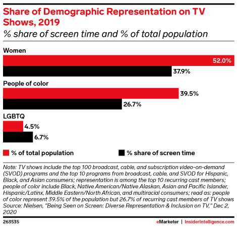 Share of Demographic Representation on TV Shows, 2019 (% share of screen time and % of total population)