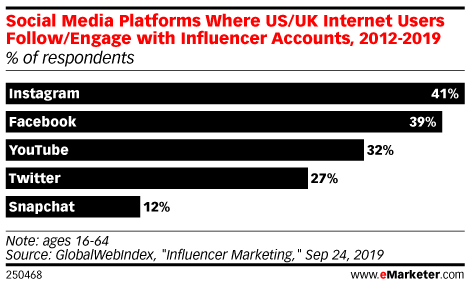 Social Media Platforms Where US/UK Internet Users Follow/Engage with Influencer Accounts, Aug 2019 (% of respondents)