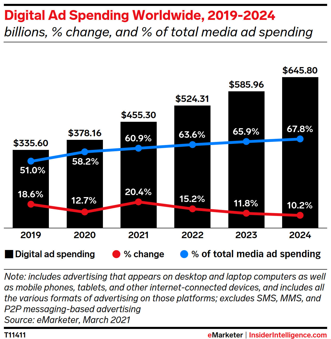 Digital Ad Spending Worldwide, 2019-2024 (billions, % change, and % of total media ad spending)