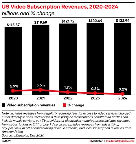 US Video Subscription Revenues, 2020-2024 (billions and % change)