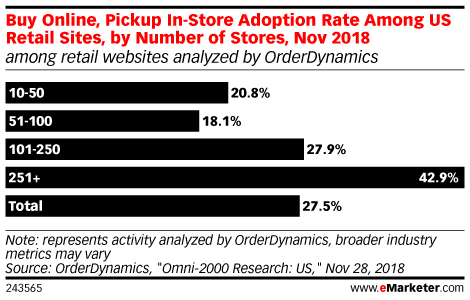Buy Online, Pickup In-Store Adoption Rate Among US Retail Sites, by Number of Stores, Nov 2018 (among retail websites analyzed by OrderDynamics)