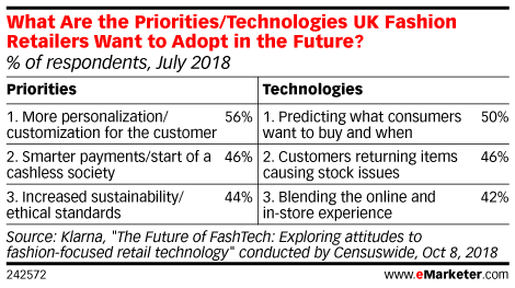 What Are the Priorities/Technologies UK Fashion Retailers Want to Adopt in the Future? (% of respondents, July 2018)