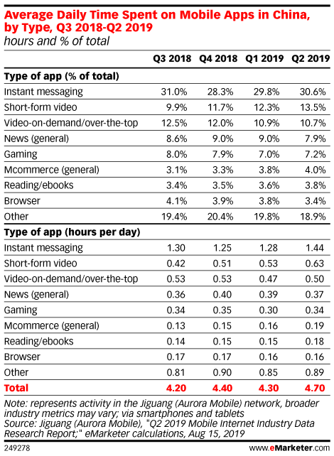 Average Daily Time Spent on Mobile Apps in China, by Type, Q3 2018-Q2 2019 (hours and % of total)