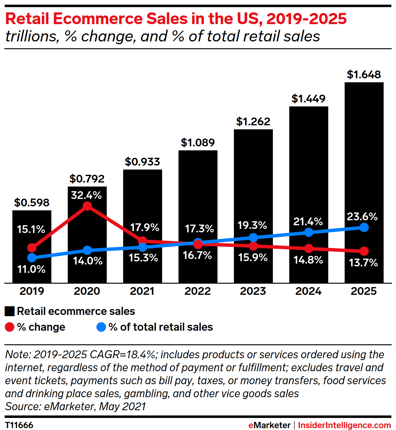 Retail Ecommerce Sales in the US, 2019-2025 (billions, % change, and % of total retail sales)