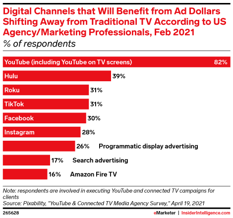Digital Channels that Will Benefit from Ad Dollars Shifting Away from Traditional TV According to US Agency/Marketing Professionals, Feb 2021 (% of respondents)
